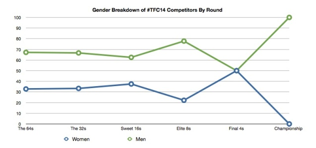 Gender Breakdown 14